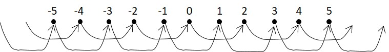 Number Line Chain